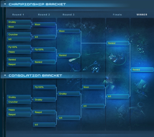 Warcraft 3 Tournament Bracket